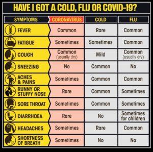 Coronavirus vs. flu vs. common cold.